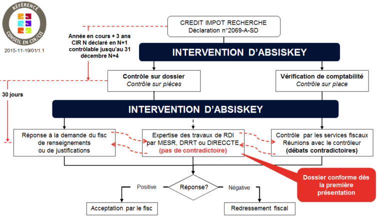 CONTROLE FISCAL ABSISKEY